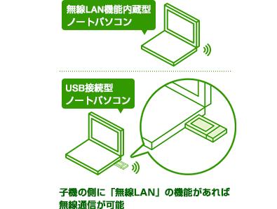 子機の側に「無線LAN」の機能があれば無線通信が可能