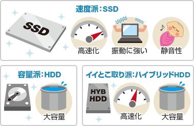速度派:SSD、容量派:HDD、イイとこ取り派:ハイブリッドHDD