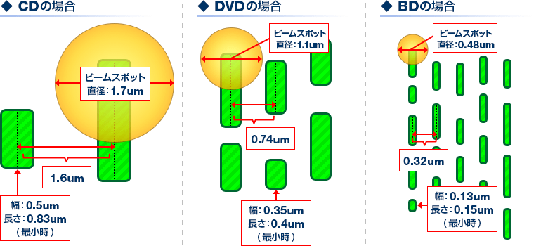 「CD」「DVD」「BD」の比較:各要素の物理的な大きさ