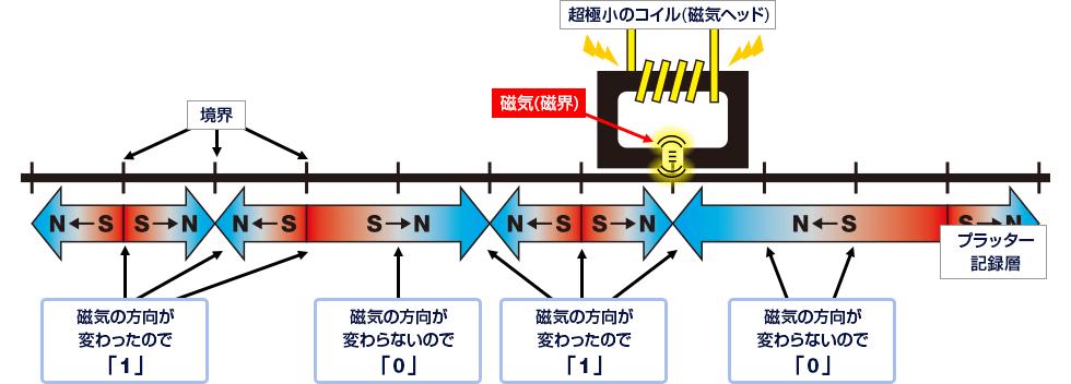 図解:磁気による「デジタル方式」記録の仕組み