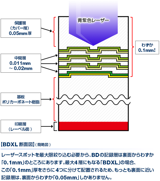 BDXL断面図