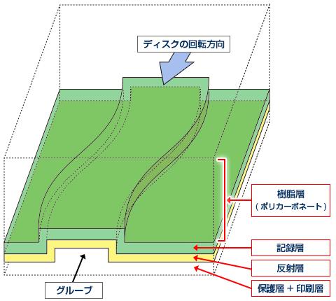 「CD-R」の構造