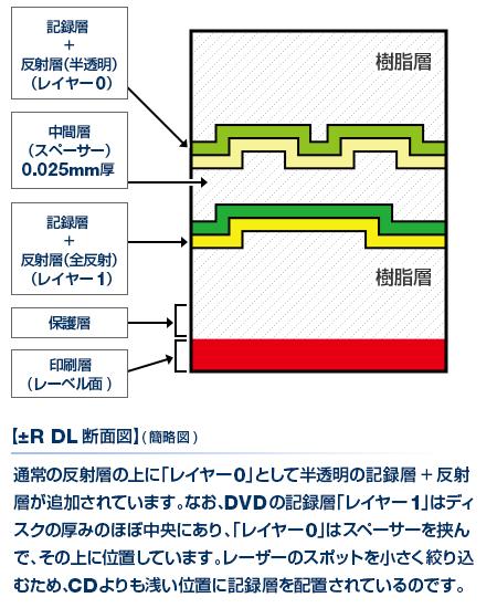 【±R DL断面図】(簡略図)