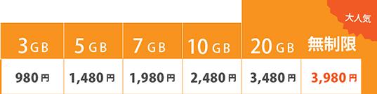 3GB 980円 5GB 1,480円 7GB 1,980円 10GB 2,480円 20GB 3,480円 無制限 3,980円