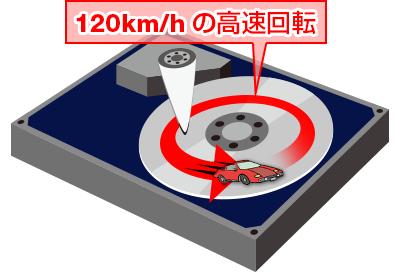 時速120kmの高速回転