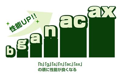 「b」「g」「a」「n」「ac」「ax」の順に性能が良くなる
