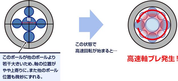 図解:ボールベアリングの軸ぶれ発生の原理