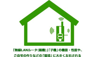 「無線LANルータ(親機)」「子機」の機能・性能や、  ご自宅の作りなどの「環境」に大きく左右される