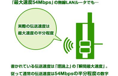 通常の伝送速度は54Mbpsの半分程度の数字