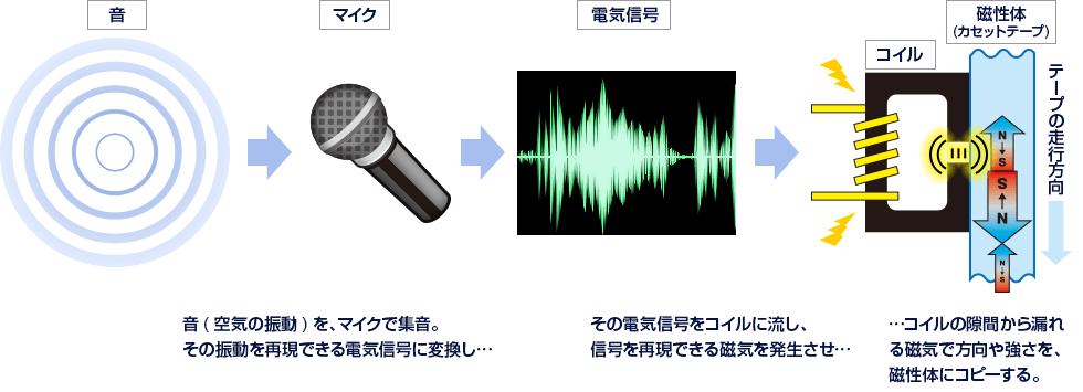 図解:磁気による「アナログ方式」の録音