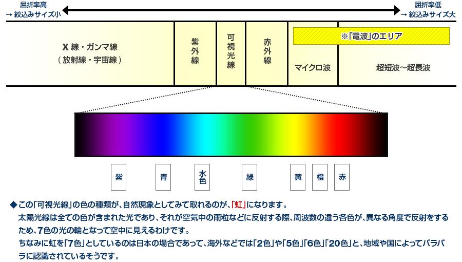「電磁波のスペクトル」の簡略図