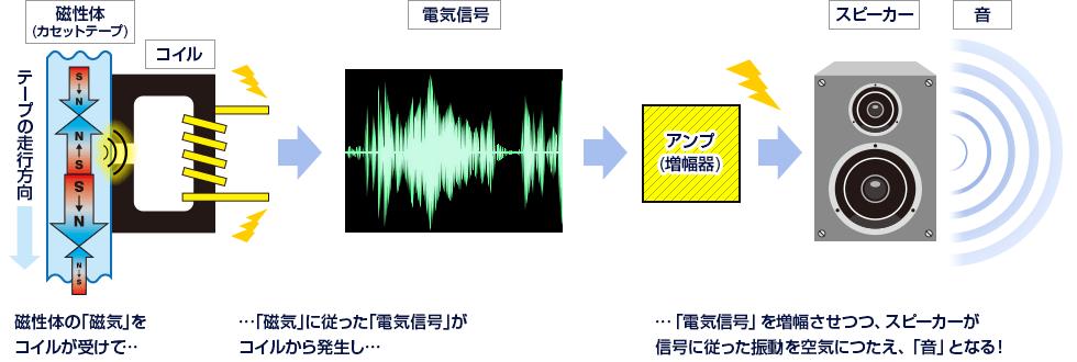 図解:磁気による「アナログ方式」の音再生