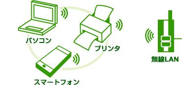 無線LAN対応のパソコン、スマートフォン、タブレット、プリンタ、ハードディスクなどを、それぞれ「無線」で接続