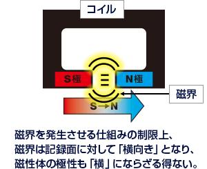 磁界を発生させる仕組みの制限上、磁界は記録面に対して「横向き」となり、磁性体の極性も「横」にならざる得ない